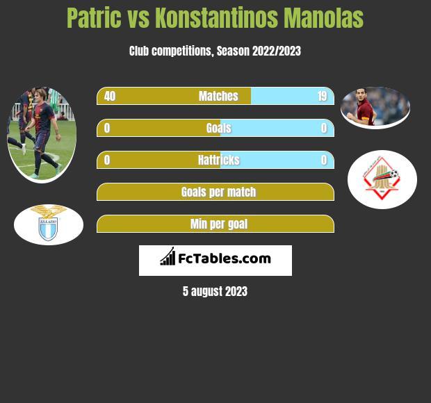 Patric vs Konstantinos Manolas infographic