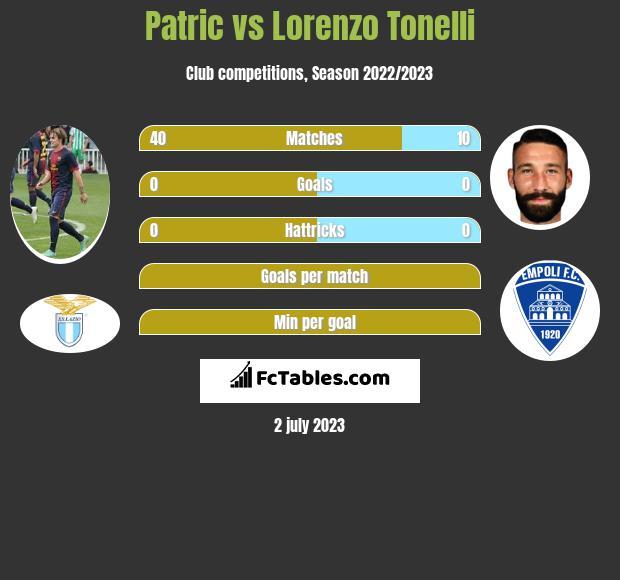 Patric vs Lorenzo Tonelli infographic