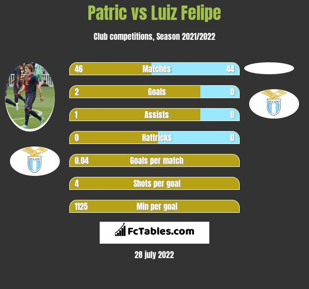Patric vs Luiz Felipe infographic