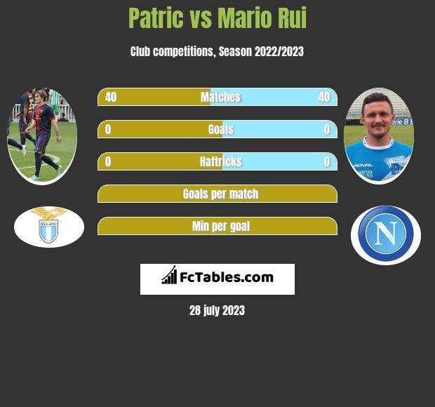 Patric vs Mario Rui infographic