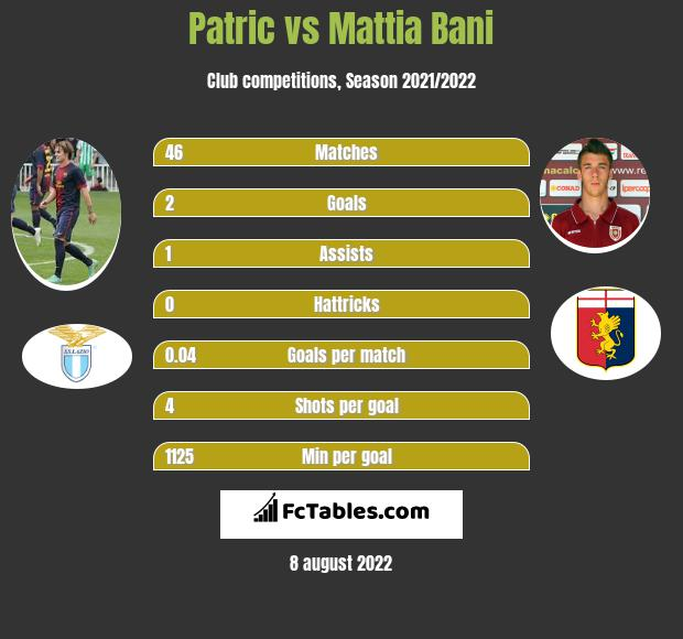 Patric infographic statistics for Bologna