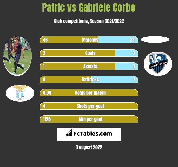 Patric vs Gabriele Corbo infographic