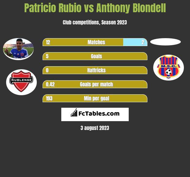 Patricio Rubio vs Anthony Blondell h2h player stats