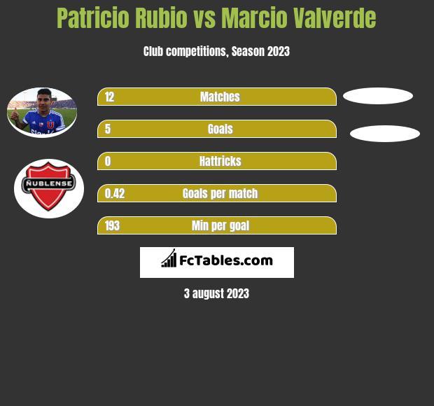 Patricio Rubio vs Marcio Valverde h2h player stats