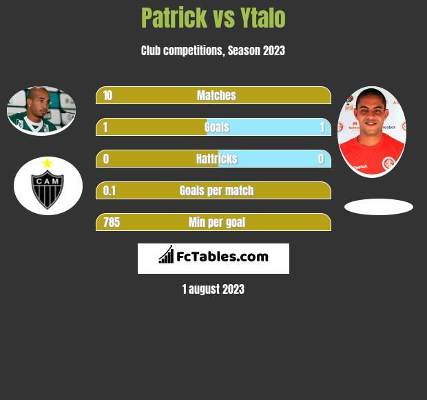Patrick vs Ytalo infographic