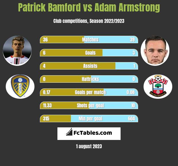 Patrick Bamford vs Adam Armstrong h2h player stats