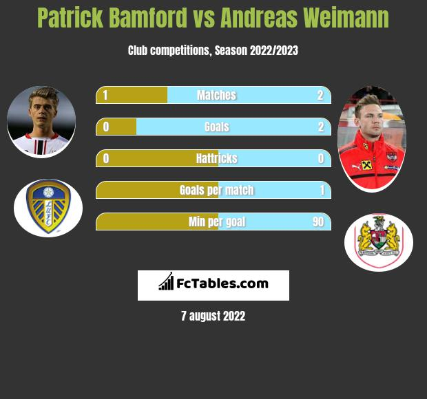 Patrick Bamford vs Andreas Weimann h2h player stats
