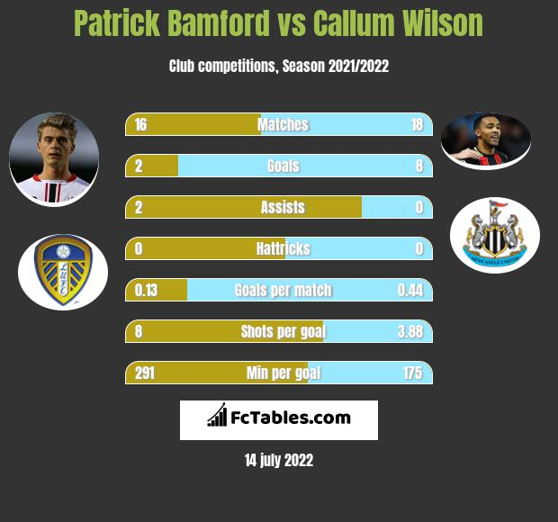Patrick Bamford vs Callum Wilson h2h player stats
