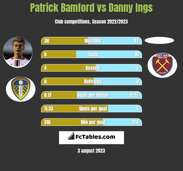 Patrick Bamford vs Danny Ings h2h player stats