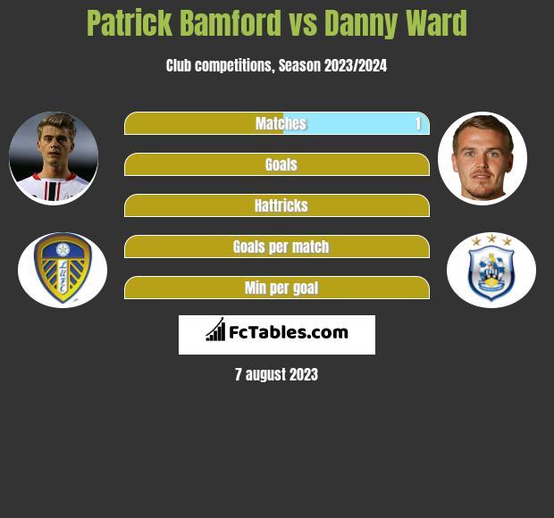 Patrick Bamford vs Danny Ward h2h player stats