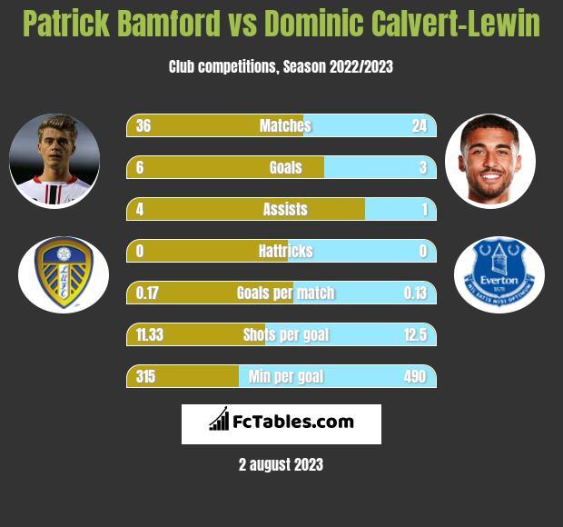 Patrick Bamford vs Dominic Calvert-Lewin h2h player stats