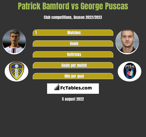 Patrick Bamford vs George Puscas h2h player stats
