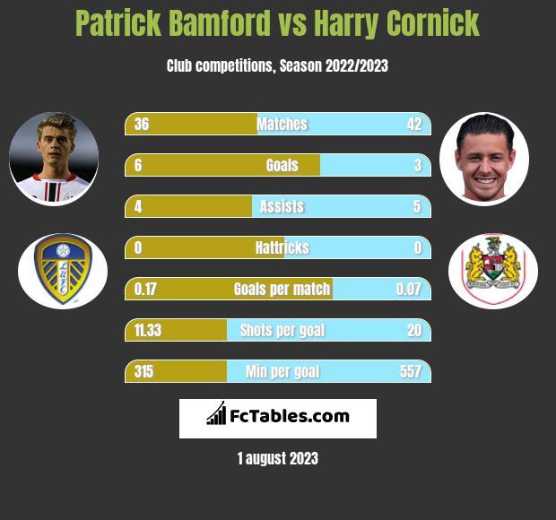 Patrick Bamford vs Harry Cornick infographic