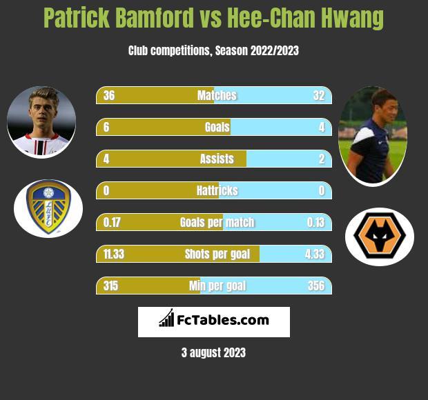 Patrick Bamford vs Hee-Chan Hwang h2h player stats