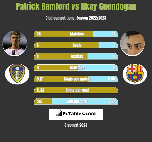 Patrick Bamford vs Ilkay Guendogan h2h player stats
