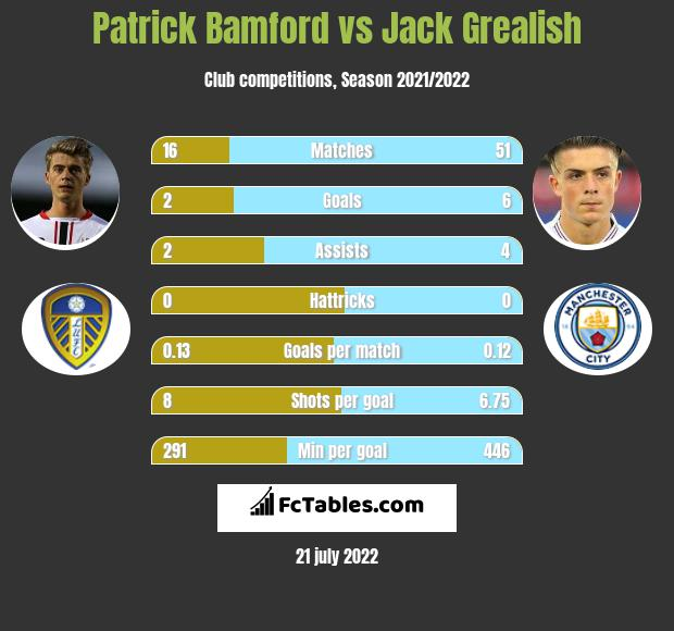 Patrick Bamford vs Jack Grealish h2h player stats