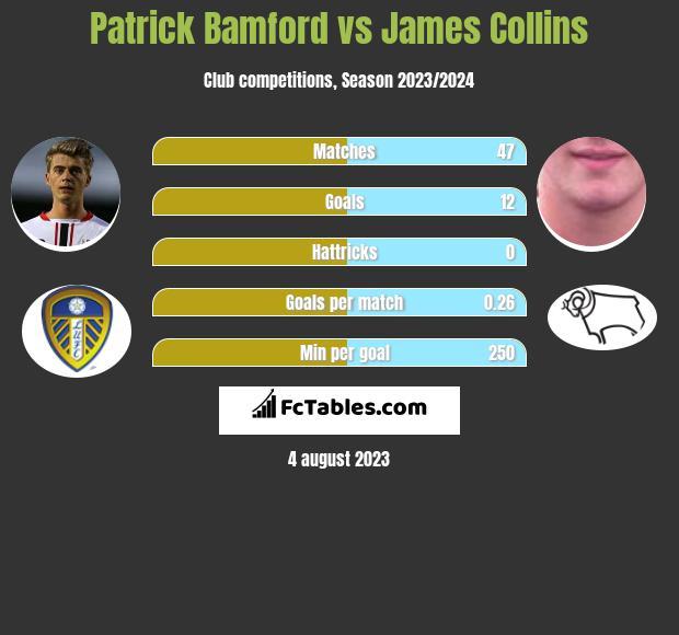 Patrick Bamford vs James Collins infographic