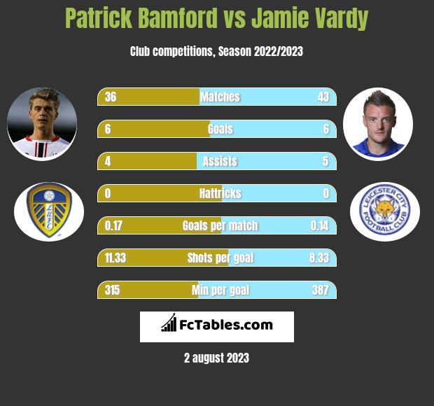 Patrick Bamford vs Jamie Vardy h2h player stats