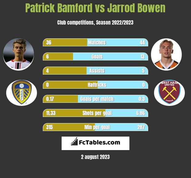 Patrick Bamford vs Jarrod Bowen infographic