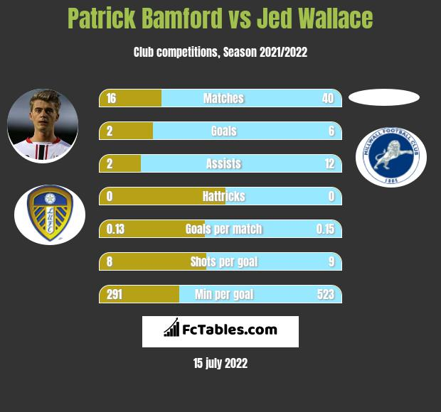 Patrick Bamford vs Jed Wallace h2h player stats