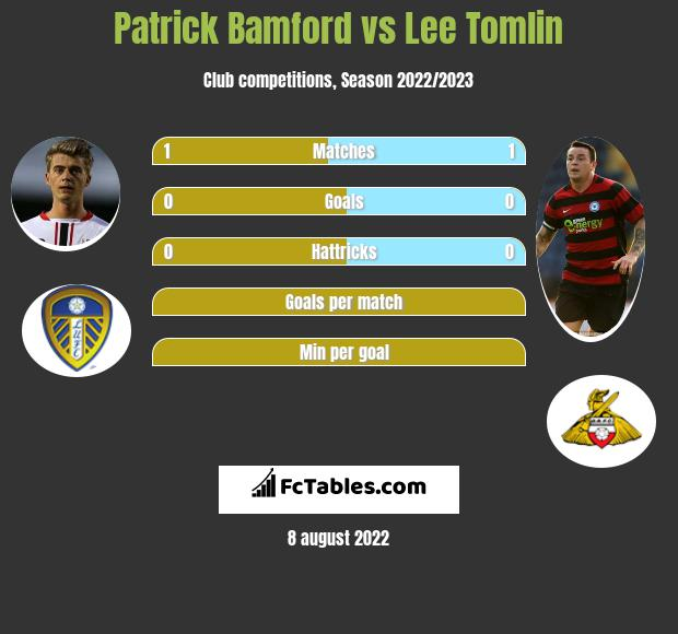 Patrick Bamford vs Lee Tomlin h2h player stats