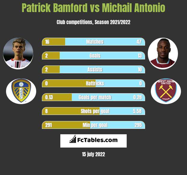 Patrick Bamford vs Michail Antonio h2h player stats