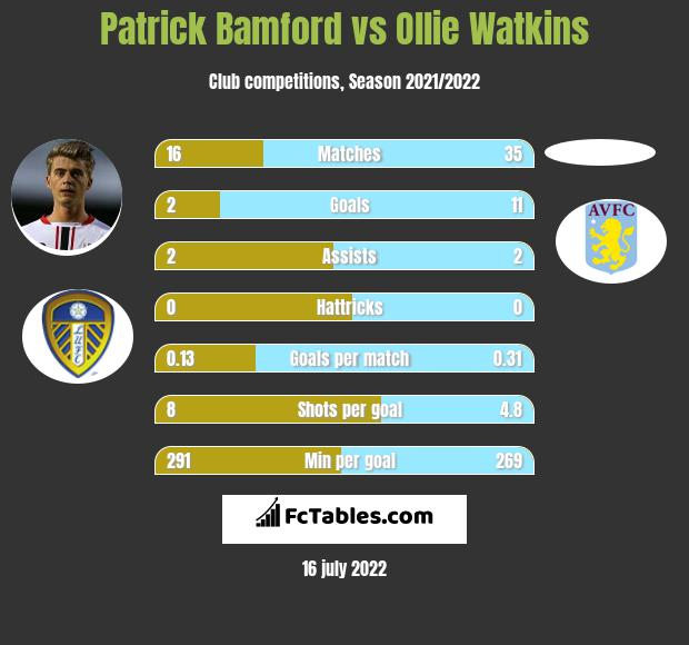 Patrick Bamford vs Ollie Watkins h2h player stats