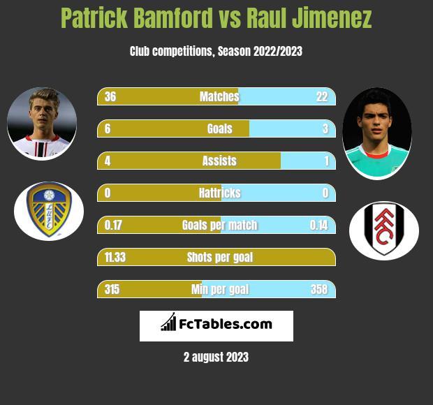 Patrick Bamford vs Raul Jimenez h2h player stats