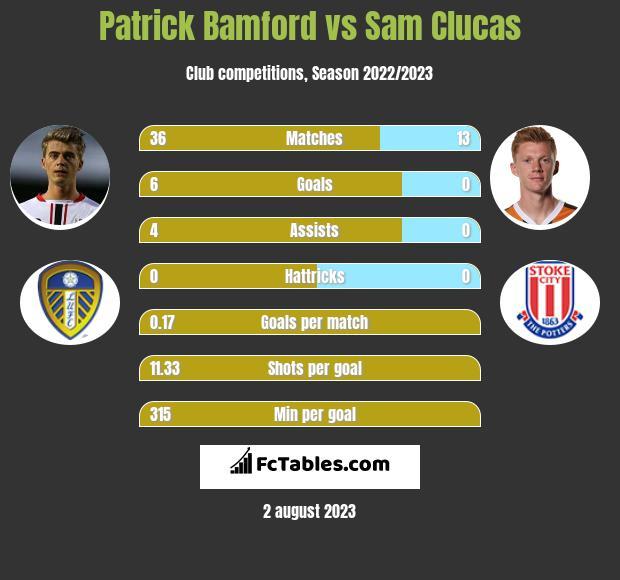 Patrick Bamford vs Sam Clucas h2h player stats