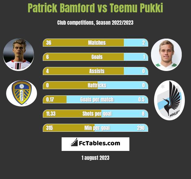 Patrick Bamford vs Teemu Pukki h2h player stats