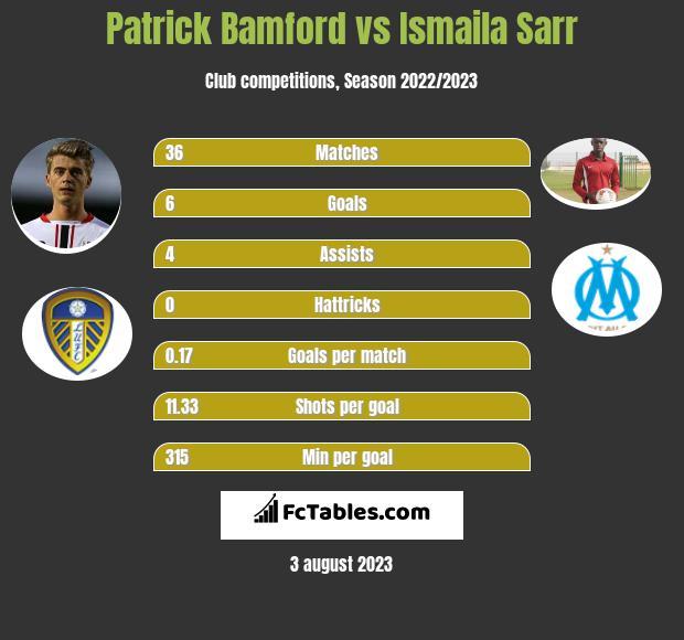 Patrick Bamford vs Ismaila Sarr infographic
