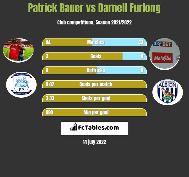 Patrick Bauer vs Darnell Furlong infographic