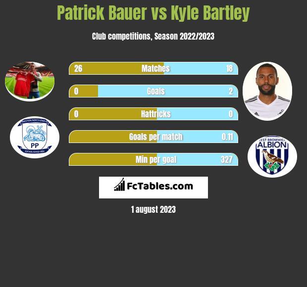 Patrick Bauer vs Kyle Bartley infographic