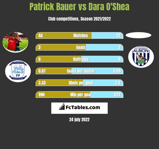 Patrick Bauer infographic statistics for West Bromwich Albion