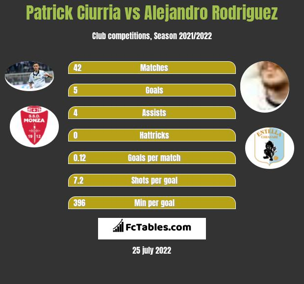 Patrick Ciurria infographic statistics for Entella