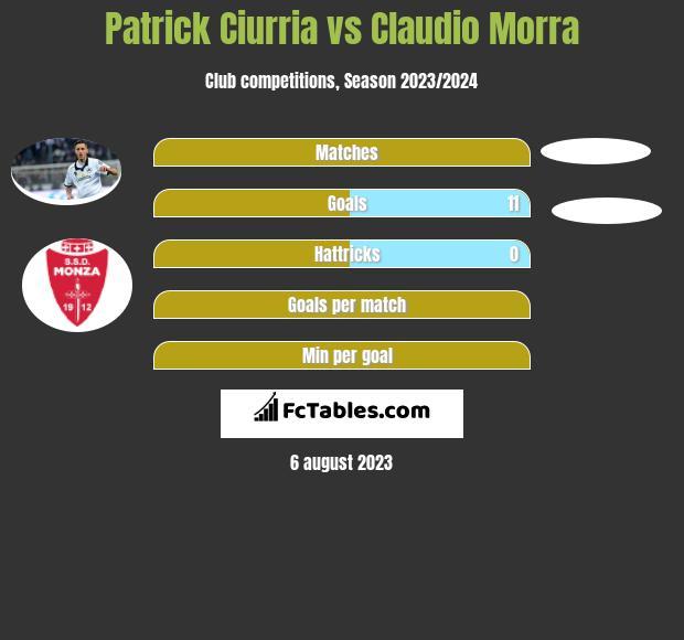 Patrick Ciurria vs Claudio Morra infographic