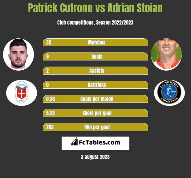 Patrick Cutrone vs Adrian Stoian h2h player stats