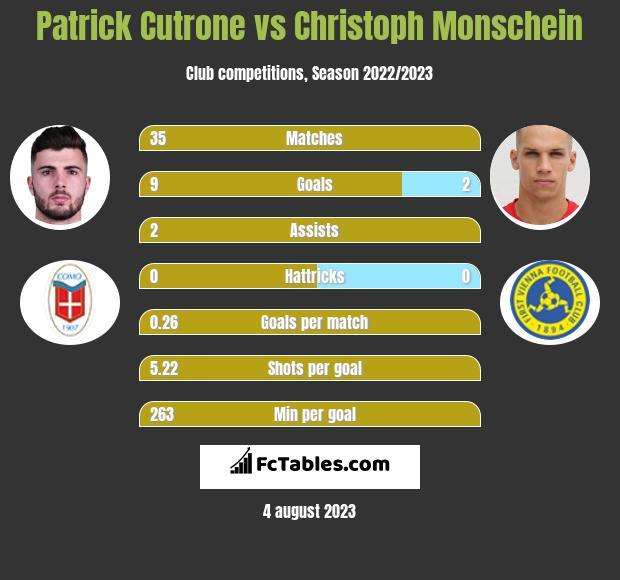 Patrick Cutrone vs Christoph Monschein h2h player stats