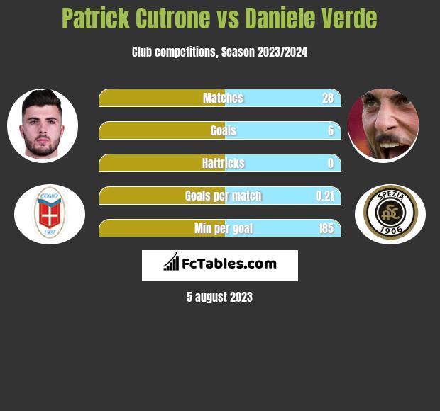 Patrick Cutrone vs Daniele Verde h2h player stats