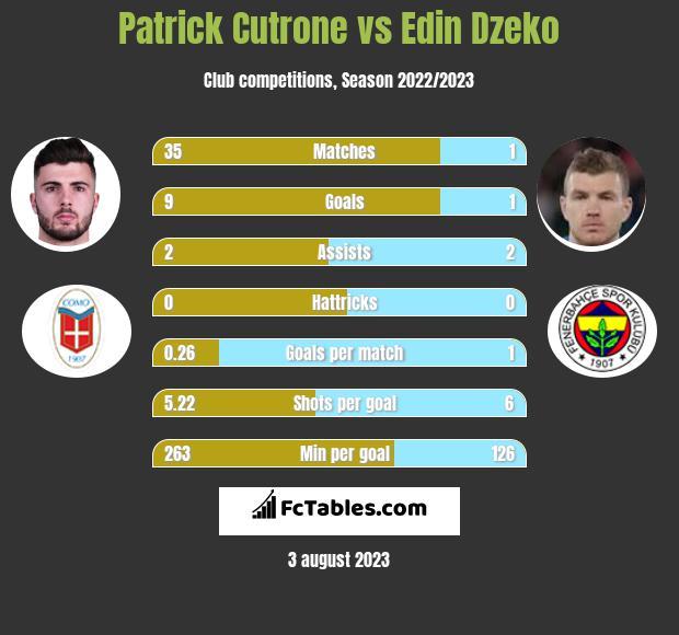 Patrick Cutrone vs Edin Dzeko h2h player stats