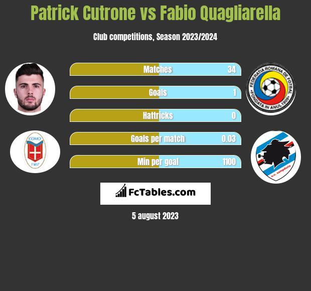 Patrick Cutrone vs Fabio Quagliarella h2h player stats