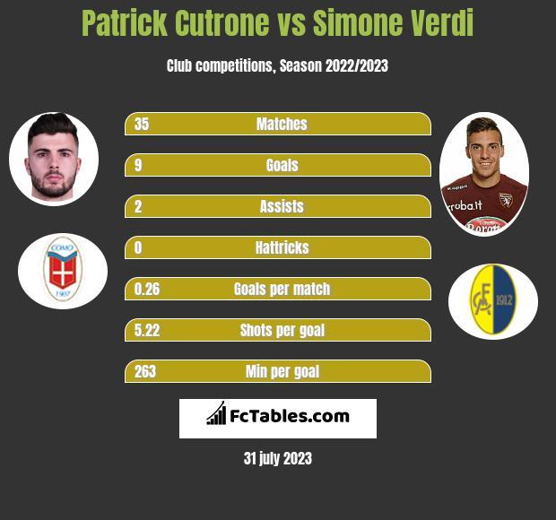 Patrick Cutrone vs Simone Verdi h2h player stats
