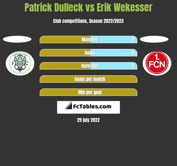 Patrick Dulleck vs Erik Wekesser h2h player stats