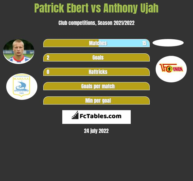 Patrick Ebert vs Anthony Ujah h2h player stats