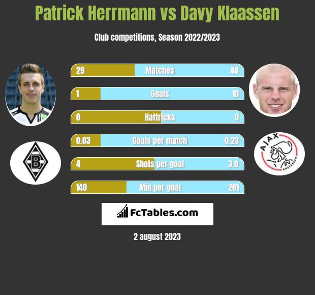 Patrick Herrmann vs Davy Klaassen infographic
