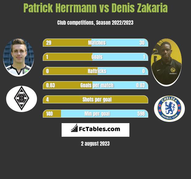 Patrick Herrmann vs Denis Zakaria infographic