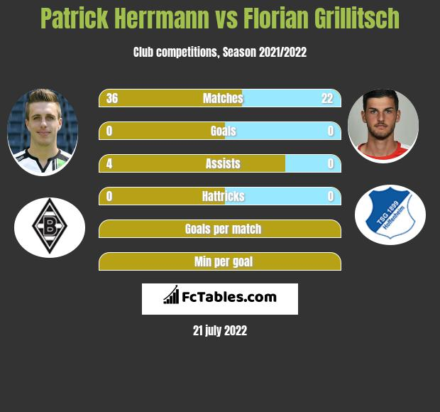 Patrick Herrmann vs Florian Grillitsch infographic