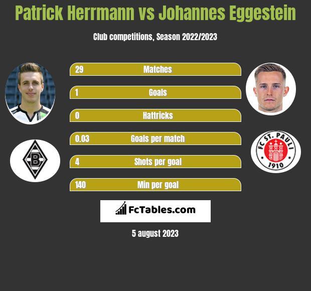 Patrick Herrmann vs Johannes Eggestein infographic