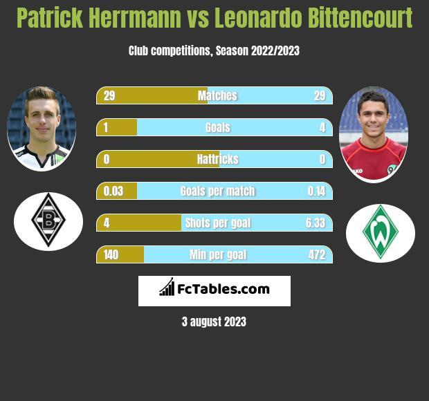 Patrick Herrmann vs Leonardo Bittencourt infographic