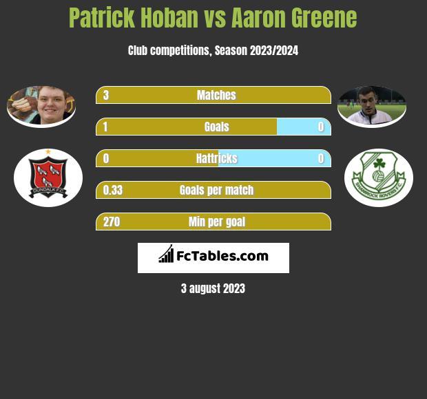 Patrick Hoban vs Aaron Greene h2h player stats